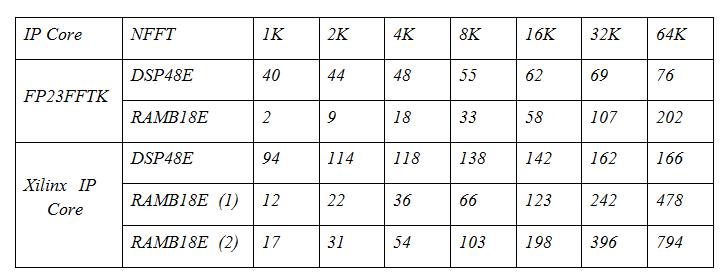 Реализация узла БПФ с плавающей точкой на ПЛИС - 11