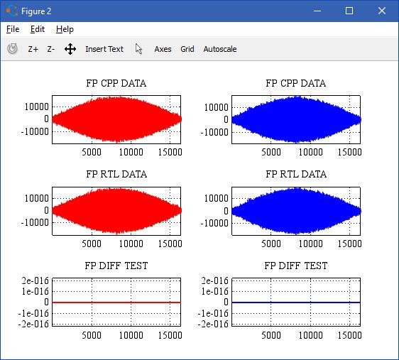 Реализация узла БПФ с плавающей точкой на ПЛИС - 17