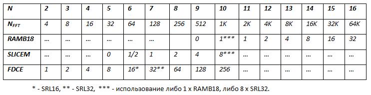 Реализация узла БПФ с плавающей точкой на ПЛИС - 9