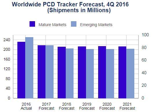 По мнению IDC, рынок мобильных устройств сокращается быстрее, чем рынок ПК