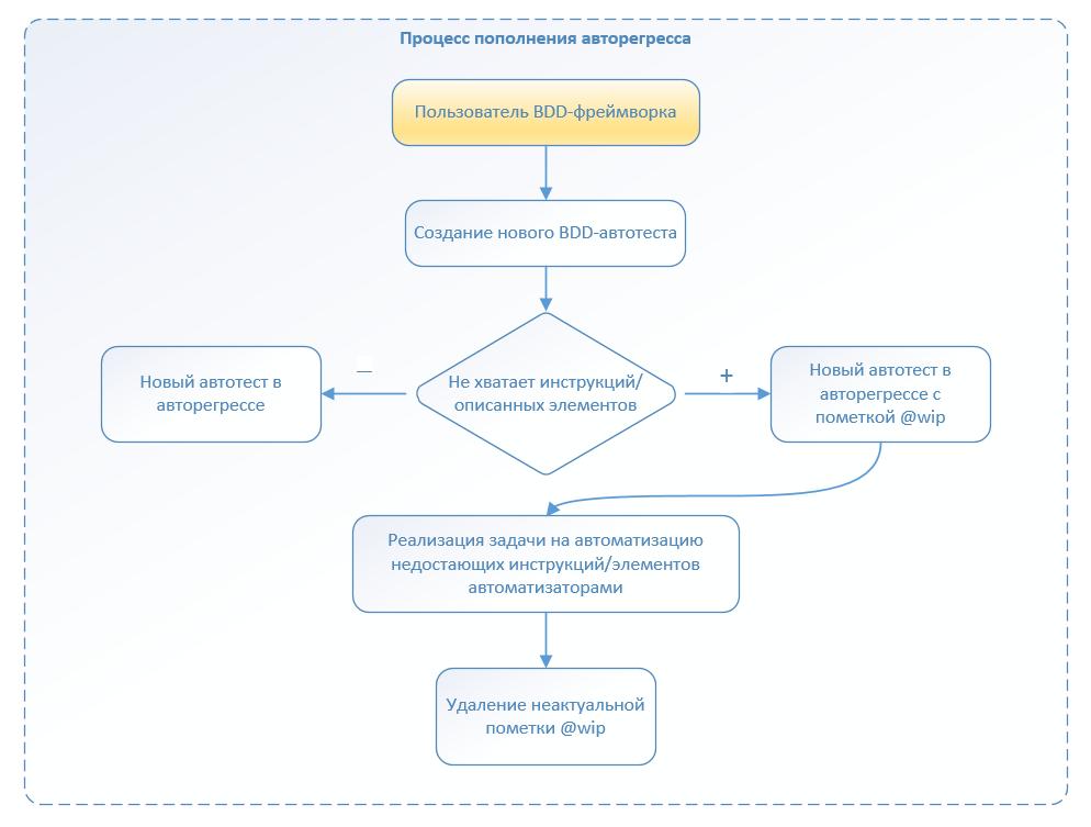 Автоматизация по методологии BDD. Наш опыт успешного внедрения - 11