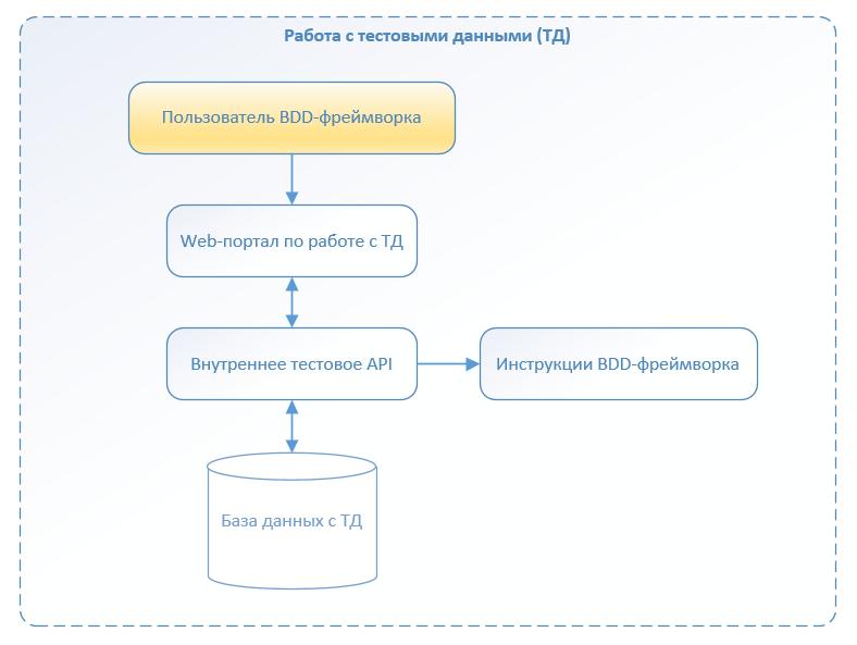 Автоматизация по методологии BDD. Наш опыт успешного внедрения - 5