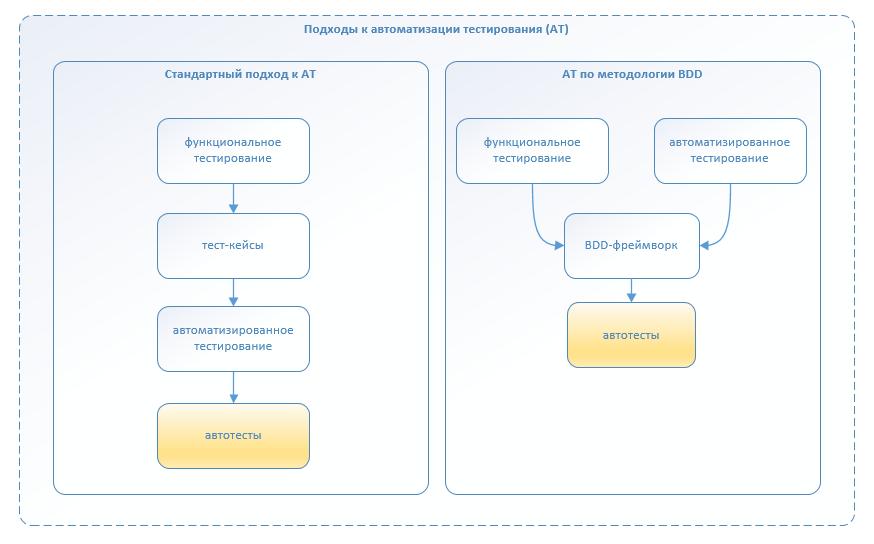 Автоматизация по методологии BDD. Наш опыт успешного внедрения - 8