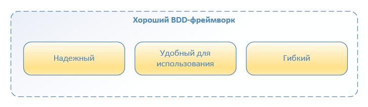 Автоматизация по методологии BDD. Наш опыт успешного внедрения - 1