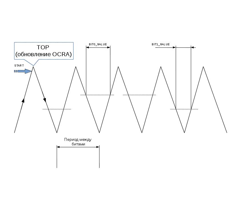 Примитивы для реализации 1-Wire master при помощи PWM и ICP на микроконтроллерах AVR AtMega - 1