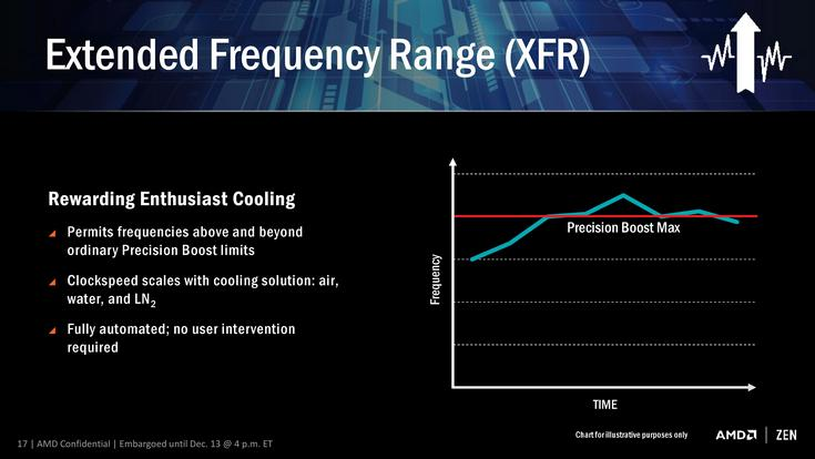 Технология XFR повысит частоты процессоров Ryzen на 100-200 МГц