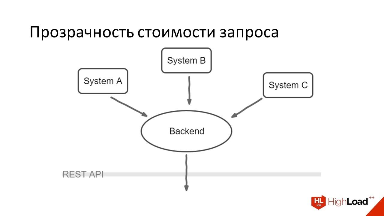 Дизайн REST API для высокопроизводительных систем - 5