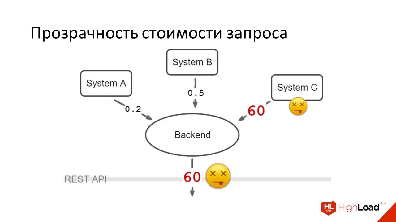 Дизайн REST API для высокопроизводительных систем - 7
