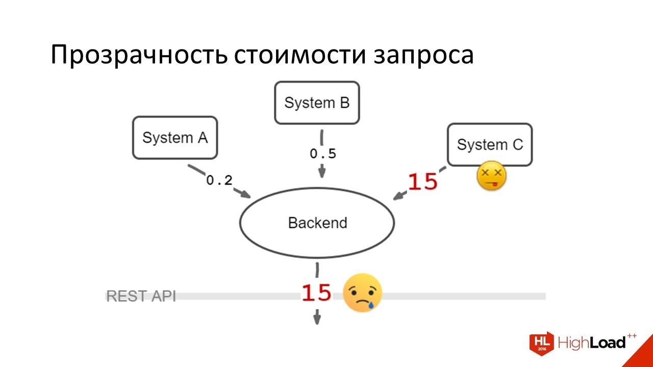 Дизайн REST API для высокопроизводительных систем - 8