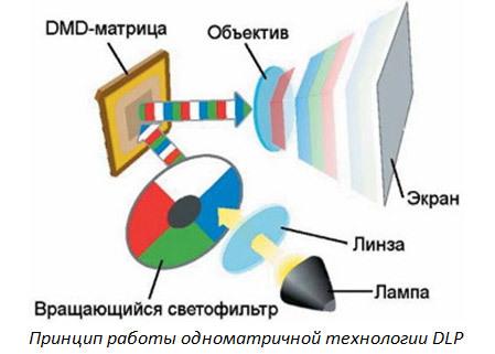 5 мифов о проекторах. Миф №2 – «Цветовая яркость» – выдуманная маркетологами характеристика проектора - 13