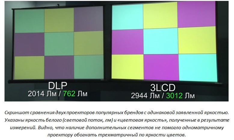 5 мифов о проекторах. Миф №2 – «Цветовая яркость» – выдуманная маркетологами характеристика проектора - 14