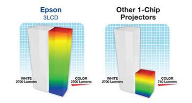 5 мифов о проекторах. Миф №2 – «Цветовая яркость» – выдуманная маркетологами характеристика проектора - 17