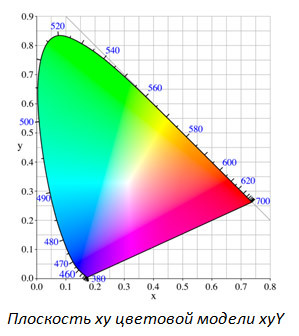 5 мифов о проекторах. Миф №2 – «Цветовая яркость» – выдуманная маркетологами характеристика проектора - 3