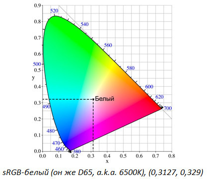 5 мифов о проекторах. Миф №2 – «Цветовая яркость» – выдуманная маркетологами характеристика проектора - 4