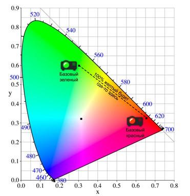 5 мифов о проекторах. Миф №2 – «Цветовая яркость» – выдуманная маркетологами характеристика проектора - 5