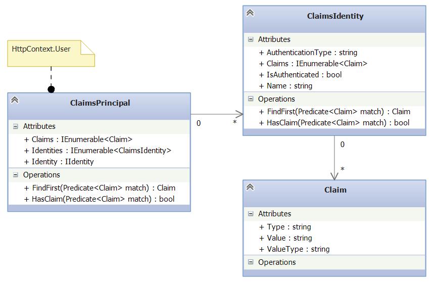 Авторизация в ASP.NET Core MVC - 2