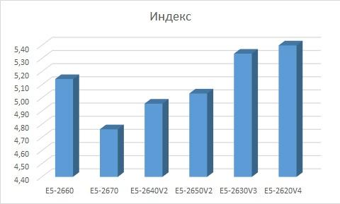 Сравнение производительности процессоров Intel разных поколений - 3