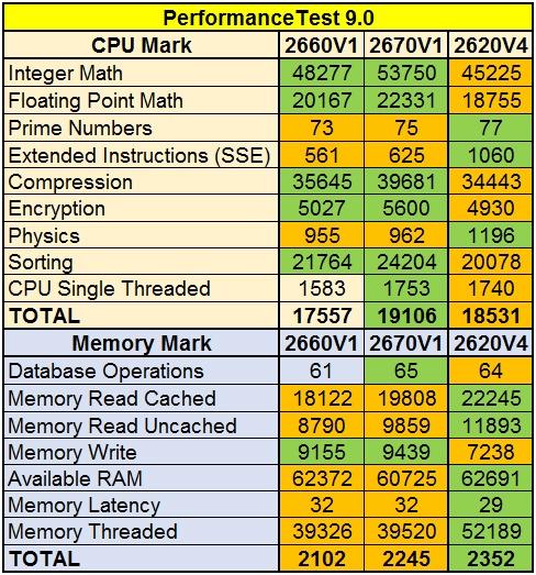 Сравнение производительности процессоров Intel разных поколений - 4