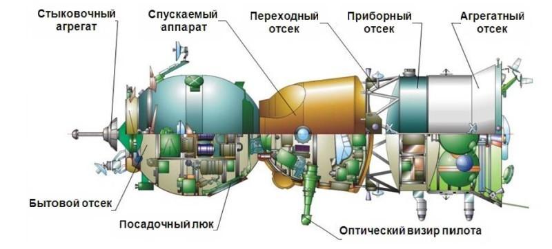 Как на самом деле сближались со станцией «Салют-7» - 2