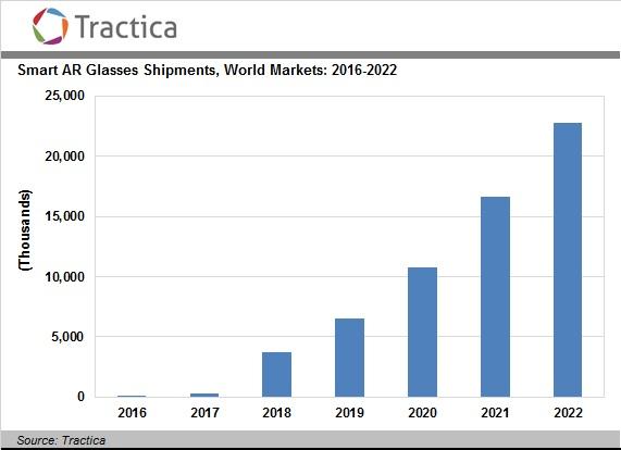 Интерес к умным очкам связан с новой технологией