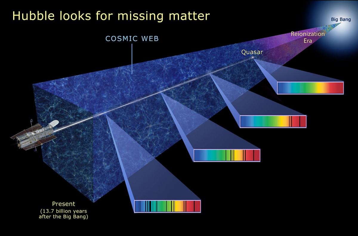 Спросите Итана: правда ли, что во Вселенной есть дыра? - 6