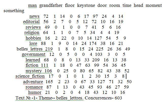 Программа на PYTHON для определения авторства текста по частоте появления новых слов - 2