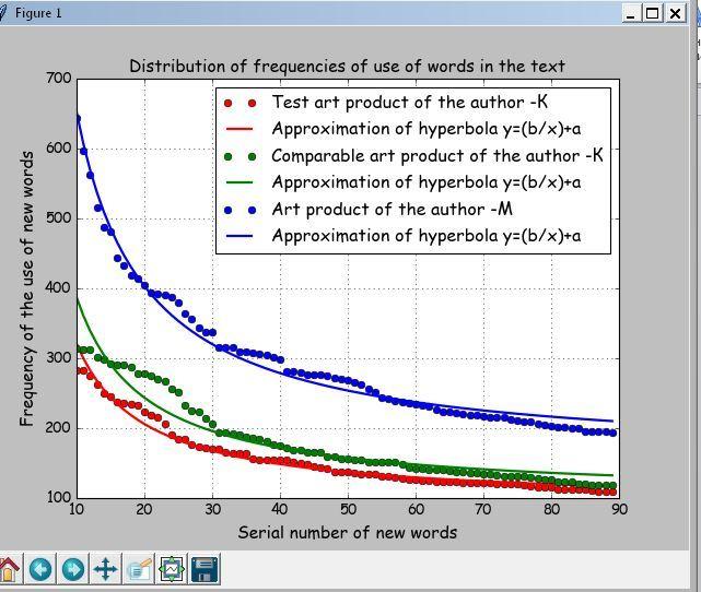 Программа на PYTHON для определения авторства текста по частоте появления новых слов - 5