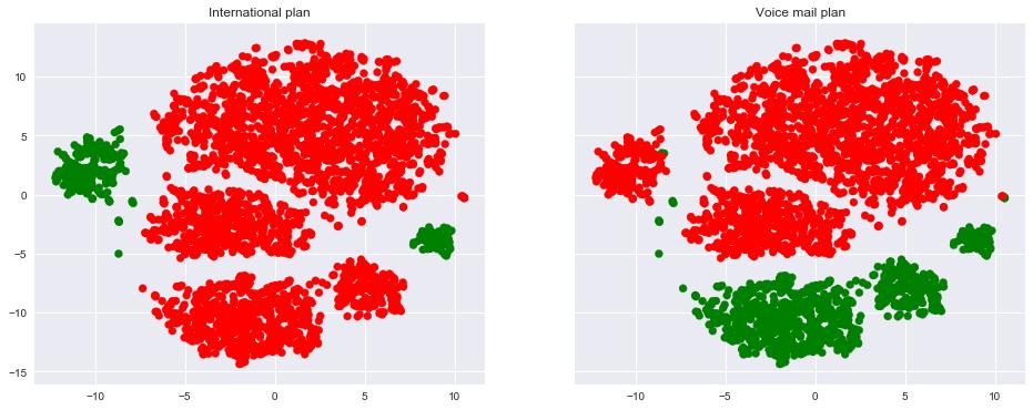 Открытый курс машинного обучения. Тема 2: Визуализация данных c Python - 27