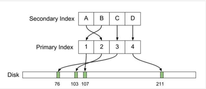 Uber — причины перехода с Postgres на MySQL - 1