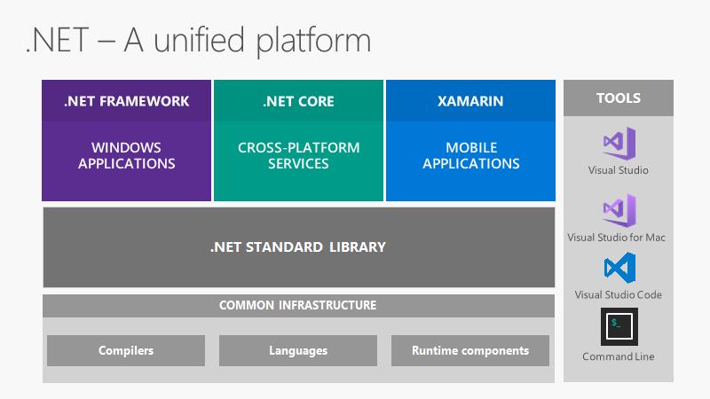 Visual Studio 2017 и новые возможности инструментов от Microsoft - 4