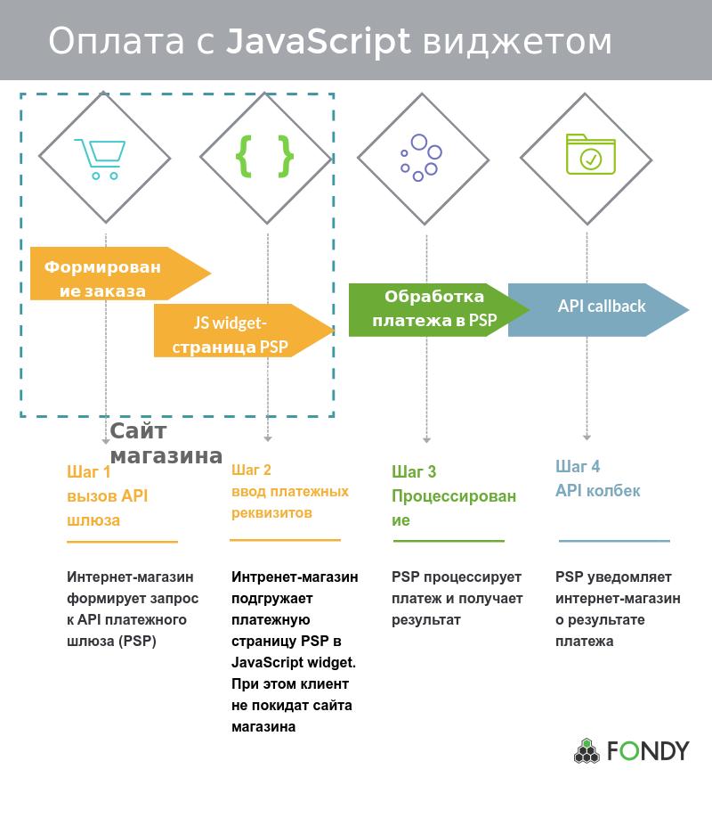 Роль платежного сервиса в онлайн-транзакциях - 11