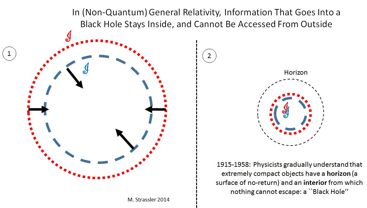 Введение в парадокс исчезновения информации в чёрной дыре - 2