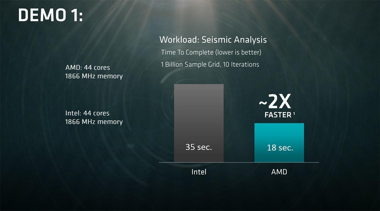 AMD анонсировала 32-ядерный серверный процессор Naples - 5