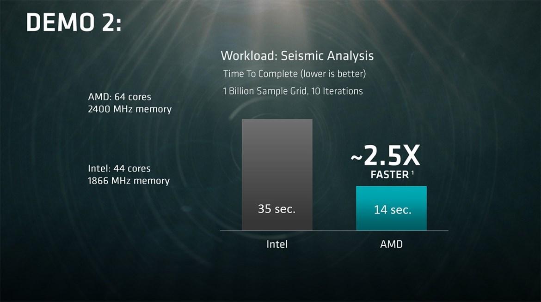 AMD анонсировала 32-ядерный серверный процессор Naples - 6