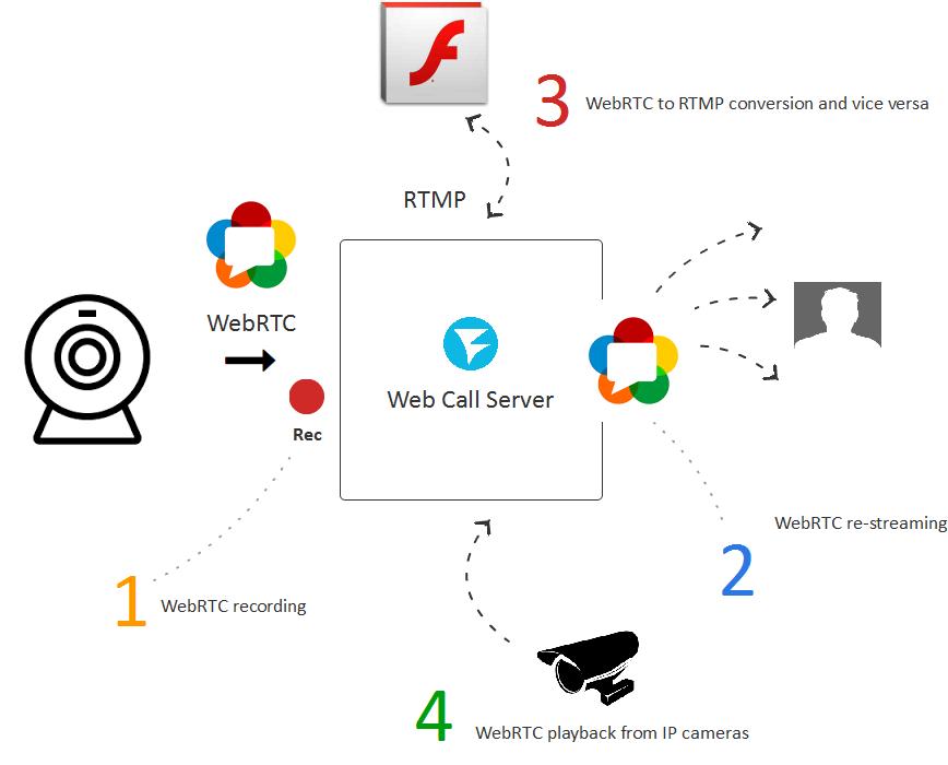 Запуск WebRTC медиасервера в облаке Amazon EC2 для Live видеотрансляций из браузеров и мобильных приложений - 4