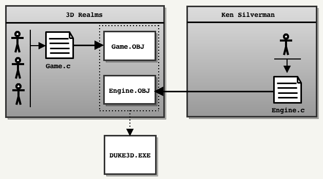 Анализ исходного кода Duke Nukem 3D: Часть 1 - 2
