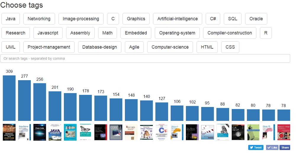 Анализ рекомендаций книг для разработчиков со Stack Overflow средствами Python - 2