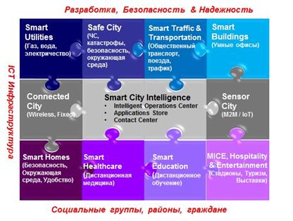 «Умные города», или Smart Cities=Happy Citizens - 2