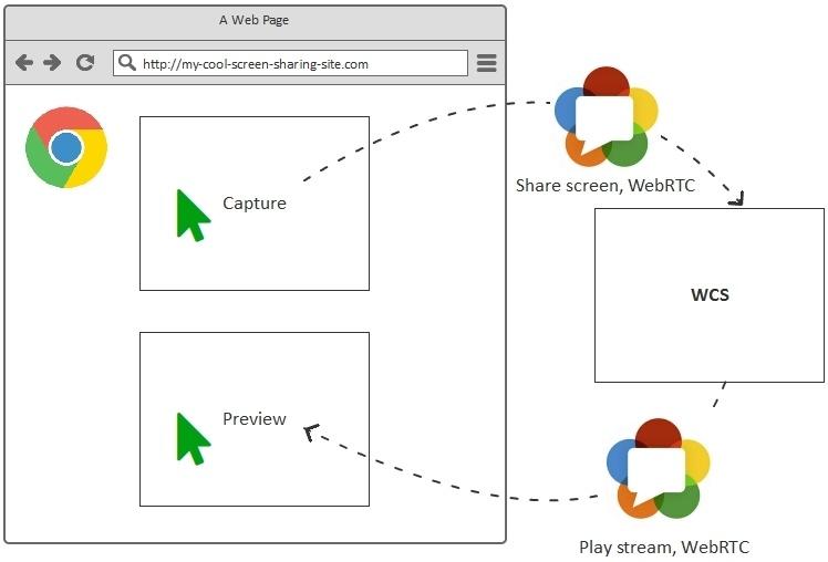 Cкринкастинг на сайте по WebRTC из браузера Chrome - 20