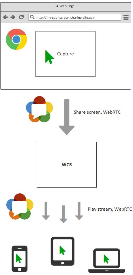Cкринкастинг на сайте по WebRTC из браузера Chrome - 21