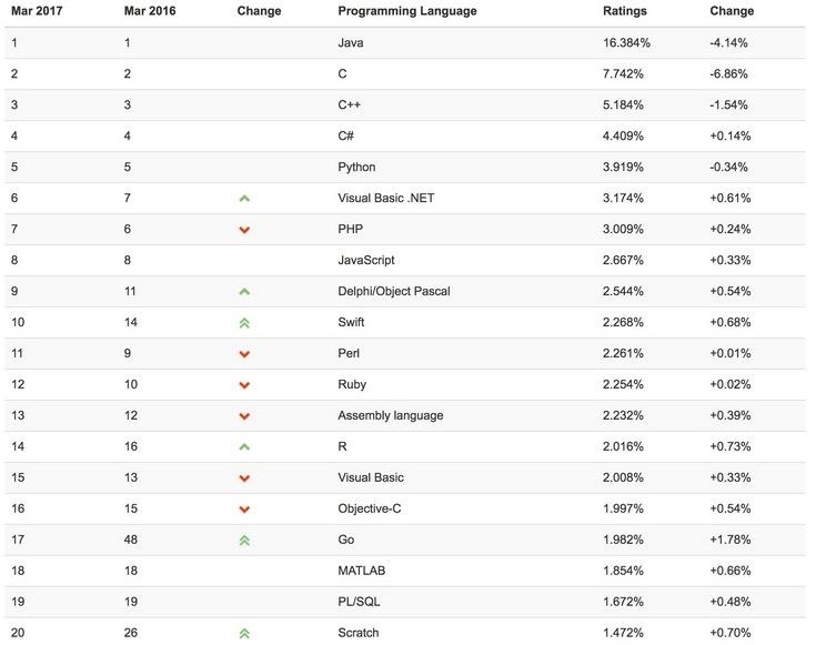 Swift вошел в десятку самых популярных языков программирования