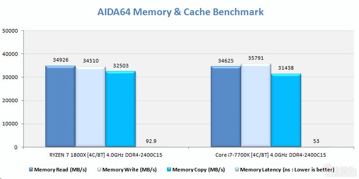Процессор AMD Ryzen 5 1500X будет стоить около $200