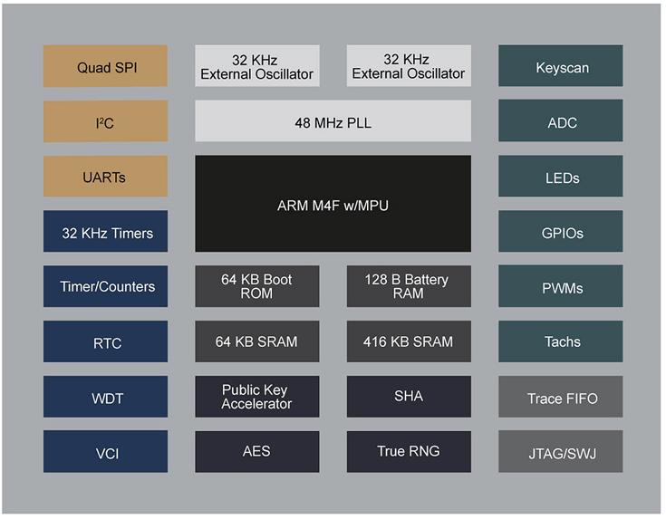 Основой CEC1702 служит ядро ARM Cortex-M4