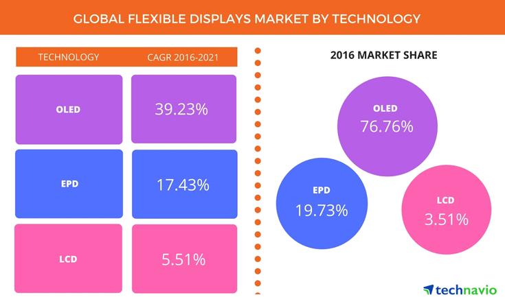 Аналитики Technavio рассмотрели период с 2017 по 2021 год