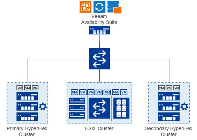 Veeam Availability Suite теперь поддерживает интеграцию с Cisco HyperFlex - 5
