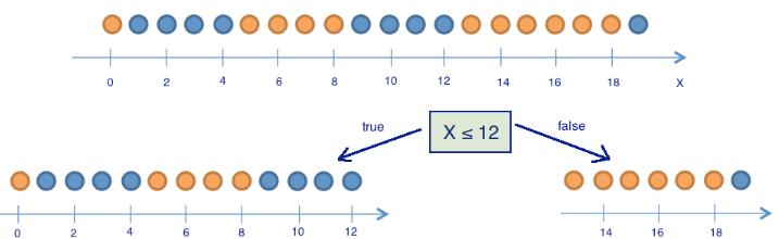 Открытый курс машинного обучения. Тема 3. Классификация, деревья решений и метод ближайших соседей - 16