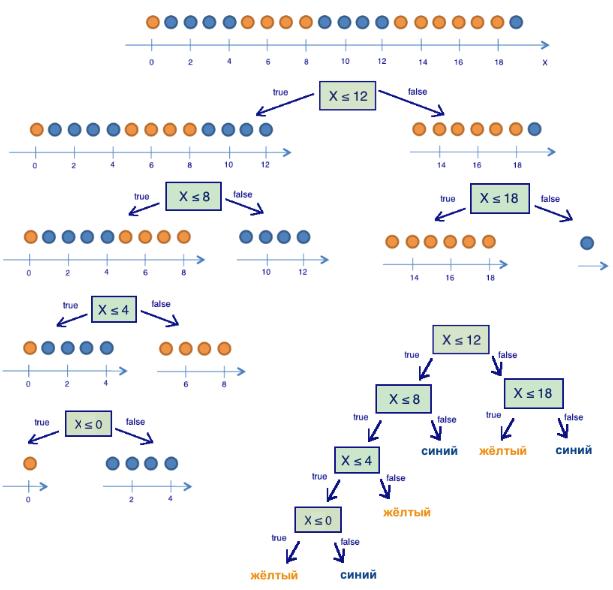 Открытый курс машинного обучения. Тема 3. Классификация, деревья решений и метод ближайших соседей - 30