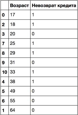 Открытый курс машинного обучения. Тема 3. Классификация, деревья решений и метод ближайших соседей - 47