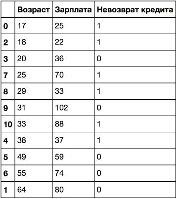 Открытый курс машинного обучения. Тема 3. Классификация, деревья решений и метод ближайших соседей - 51