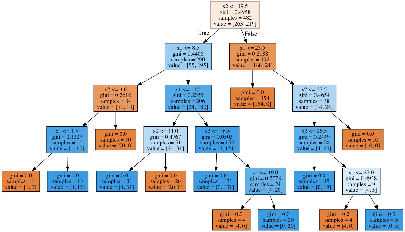 Открытый курс машинного обучения. Тема 3. Классификация, деревья решений и метод ближайших соседей - 75